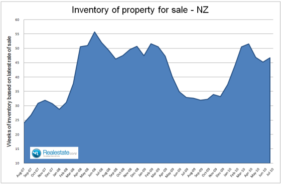 NZ_Inventory_of_unsold_houses_July_2010