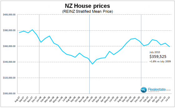 NZ_Stratified_house_price_July_2010