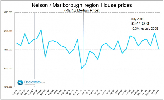 Nelson_Marlborough_property_prices_July_2010