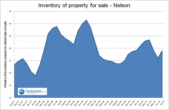 Nelson_inventory_of_unsold_houses_July_2010