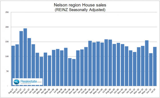 Nelson_property_sales_-_July_2010