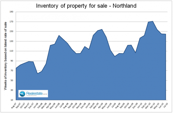 Northland inventory of unsold houses JUly 2010