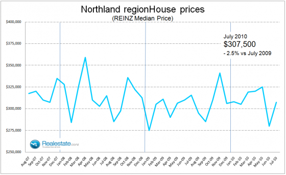 Northland property prices July 2010
