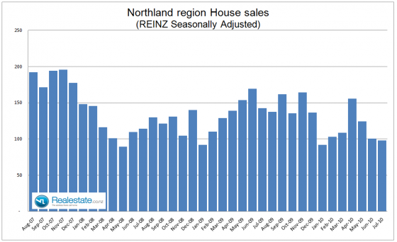 Northland property sales July 2010