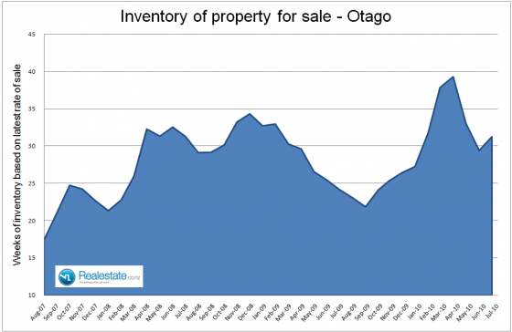 Otago_inventory_of_unsold_houses_July_2010
