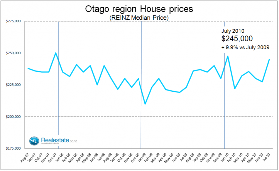 Otago_property_prices_July_2010