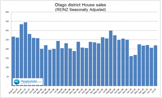 Otago_property_sales_July_2010