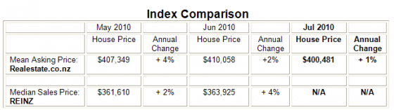 Property_price_index_July_2010