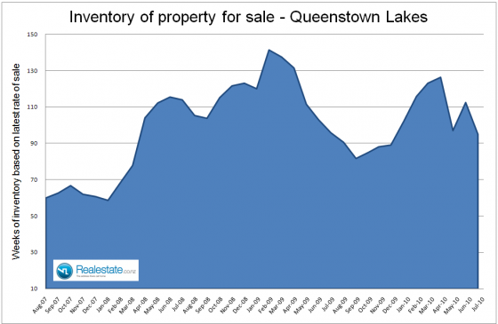 Queenstown_Lakes_inventory_of_unsold_houses_July_2010