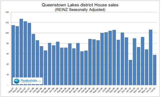 Queenstown_Lakes_property_sales_July_2010