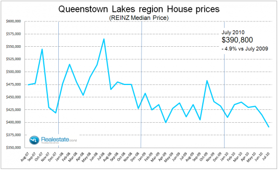 Queenstown_lakes_property_prices_July_2010