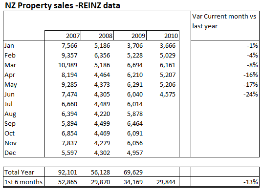 REINZ sales data