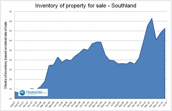 Southland_inventory_of_unsold_houses_July_2010