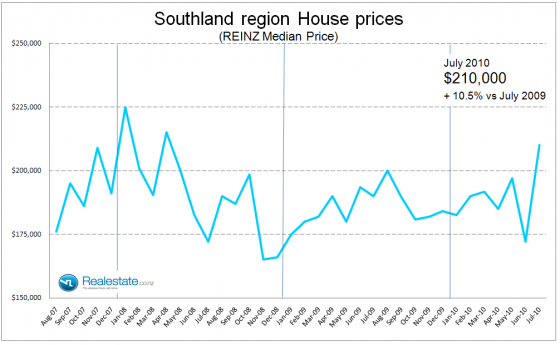 Southland_property_prices_July_2010