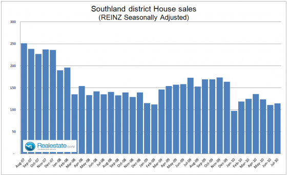 Southland_property_sales_July_2010