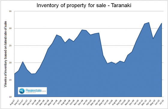 Taranaki_inventory_of_unsold_houses_-_July_2010