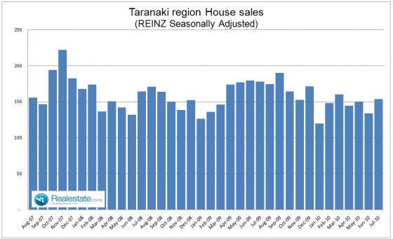 Taranaki_property_sales_-_July_2010