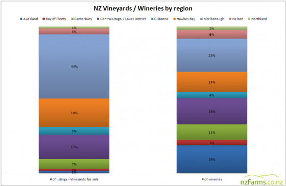 Vineyards_by_region