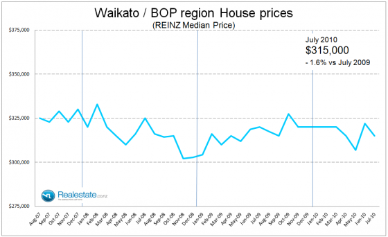 Waikato BOP regional property prices July 2010