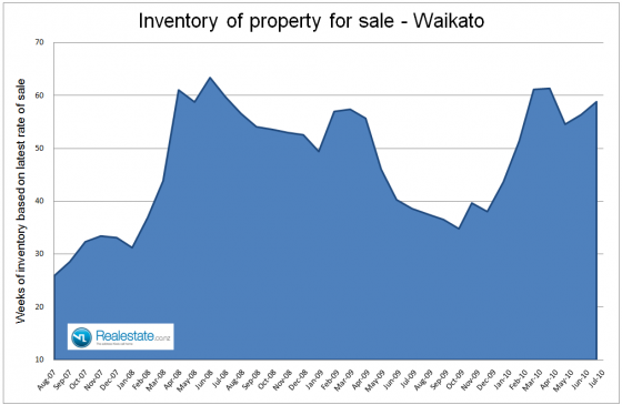 Waikato inventory of unsold houses - July 2010