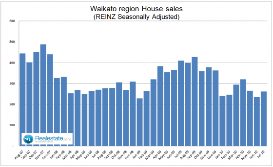 Waikato property sales - July 2010