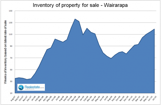 Wairarapa_inventory_of_unsold_homes_July_2010