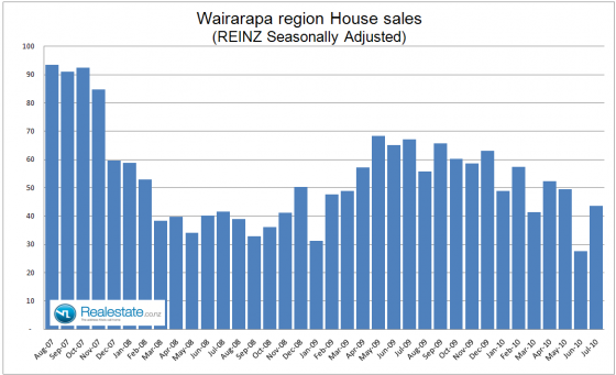 Wairarapa_property_sales_July_2010