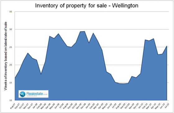 Wellington_inventory_of_unsold_houses_July_2010
