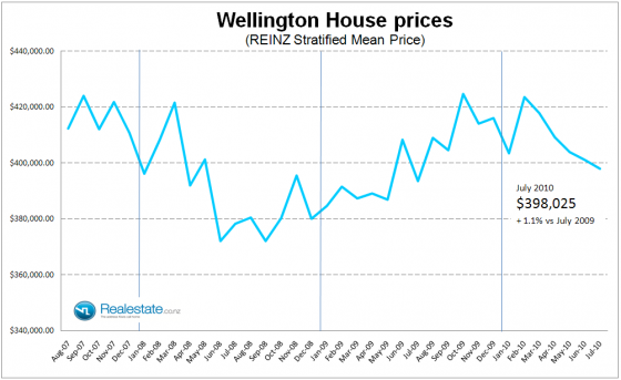 Wellington_stratified_property_prices_July_2010