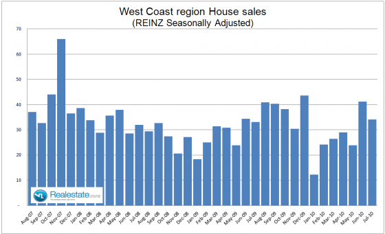 West_Coast_property_sales_July_2010