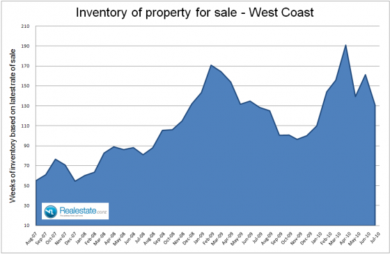 West_coast_inventory_of_unsold_houses_July_2010