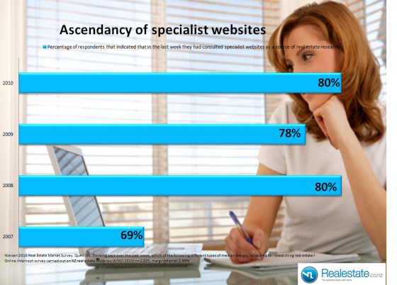 ascendancy of specialist websites