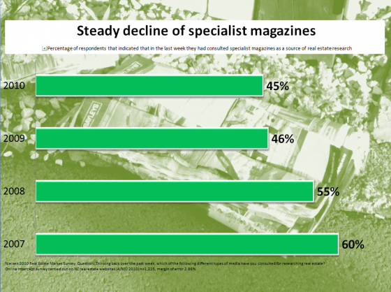 decline of specialist magazines