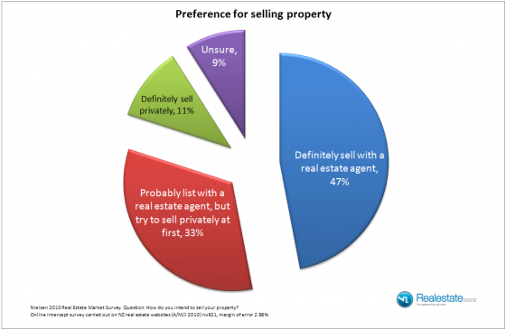 preference_for_selling