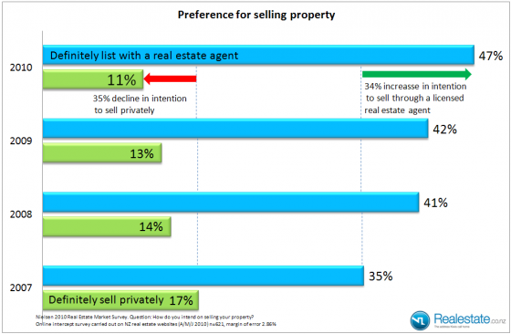 private_sell_vs_agent_2007_2010