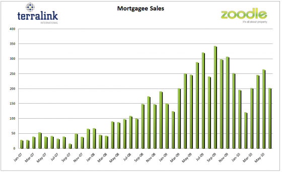 Mortgagee sales to June 2010