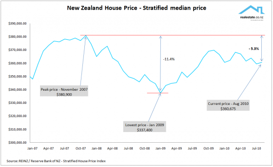 NZ Stratified house prices to Aug 10