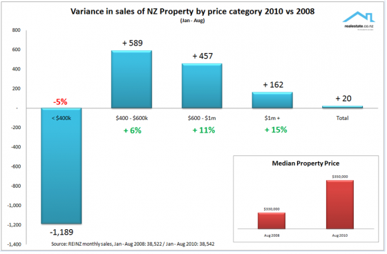 REINZ vol sales by price bands Aug 2010