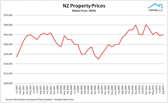 REINZ_median_prices_2007_to_2010