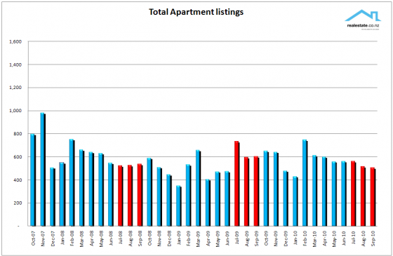 Apartment_chart_Sep_2010