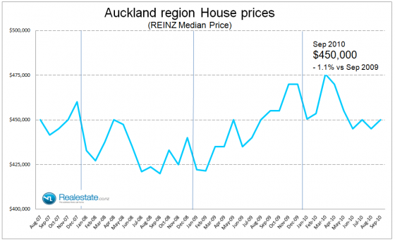 Auckland region median house price - Sep 2010