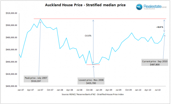 Auckland_Strat_price_Sep_2010