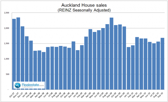 Auckland_seasonally_adjusted_sales_Sep_2010