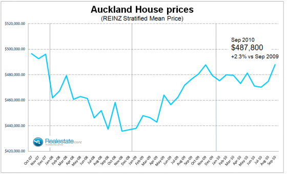 Auckland_stratified_price_Sep_2010