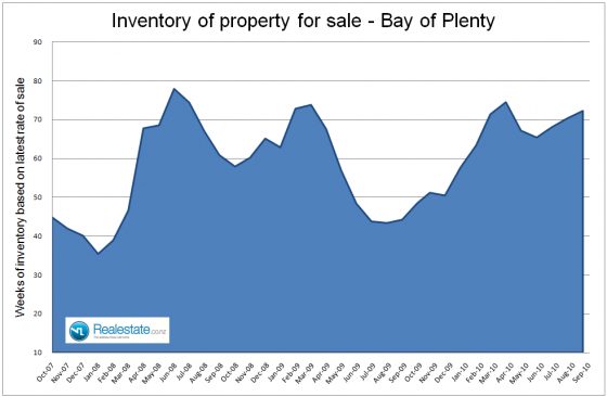 Bay_of_Plenty_inventory_of_unsold_houses_Sep_2010