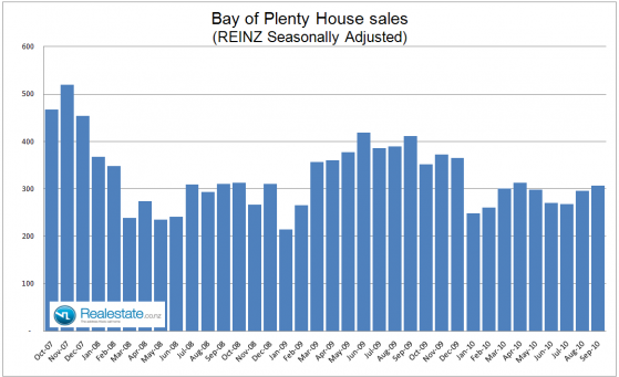Bay_of_Plenty_seasonally_adjusted_sales_Sep_2010