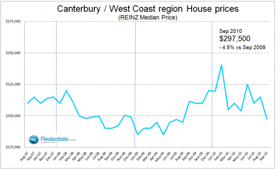 Canterbury West Coast median house price - Sep 2010