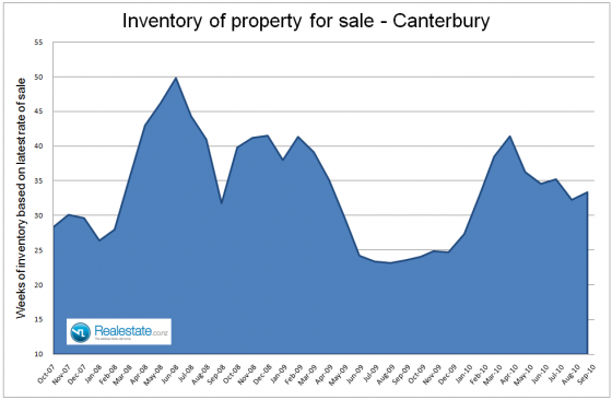 Canterbury inventory of unsold houses - Sep 2010