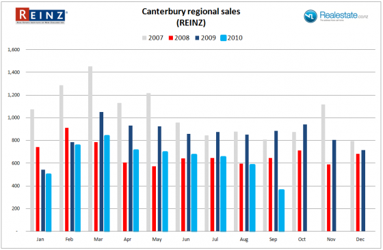 Canterbury sales data for Sep 2010