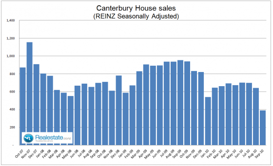 Canterbury seasonally adjusted property sales - Sep 2010